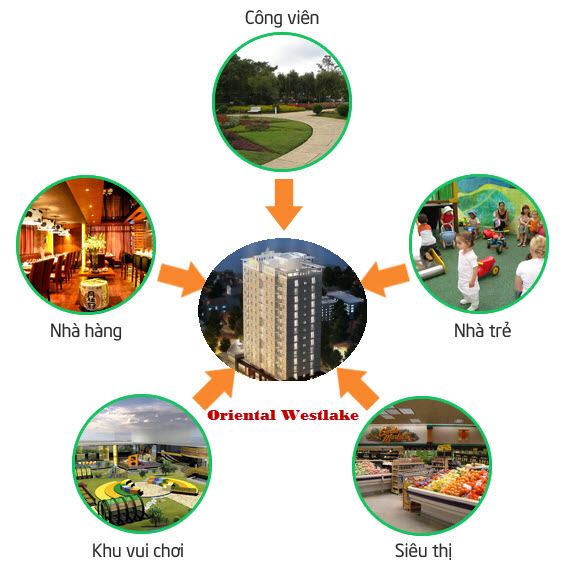 Liên kết vùng dự án oriental westlake