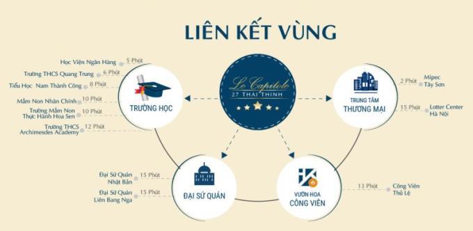 Liên kết vùng dự án chung cư 27 Thái Thịnh - Le Capitole