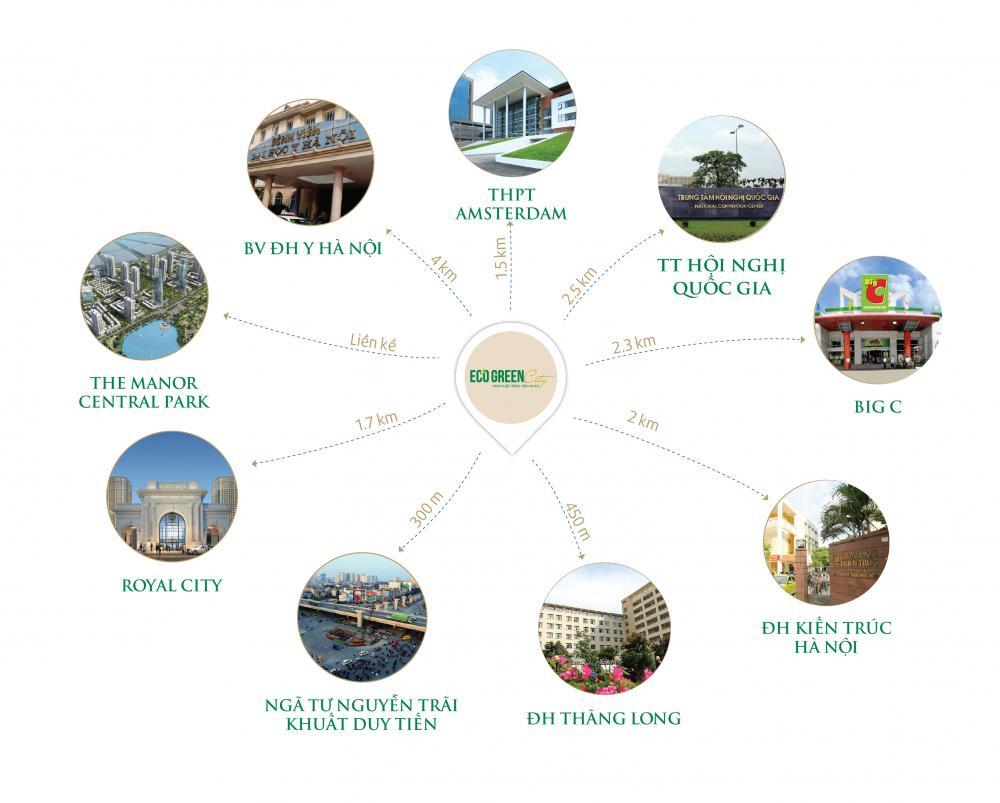 Liên kết vùng lân cận dự án chung cư Eco Green City