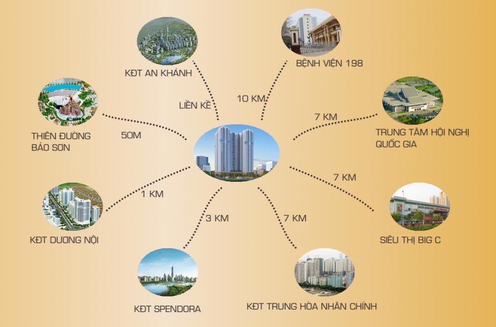 Liên kết vùng lân cận dự án chung cư Gemek Premium