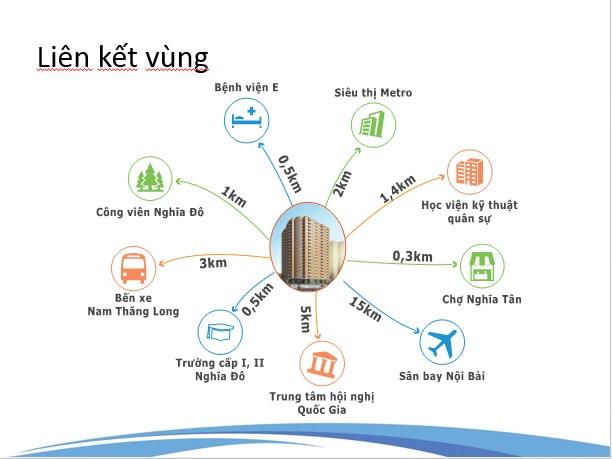 Liên kết vùng lân cận dự án Chung cư CT2B Ngĩa Đô