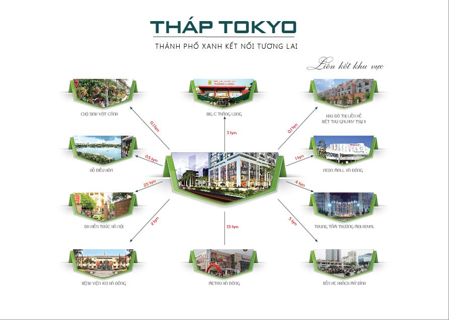 Liên kết vùng dự án chung cư Tokyo Tower