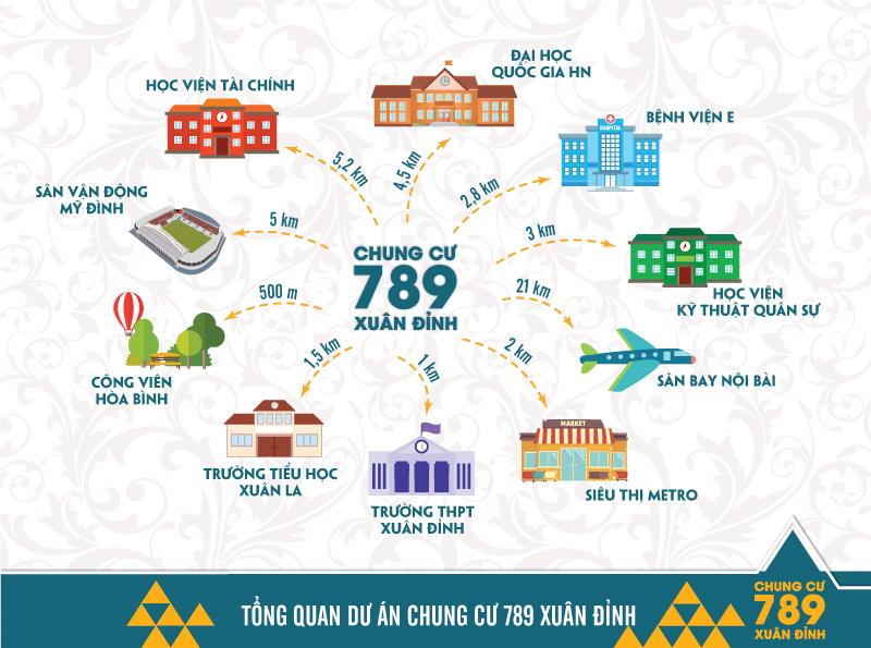 Tổng quan dự án chung cư 789 Xuân Đỉnh