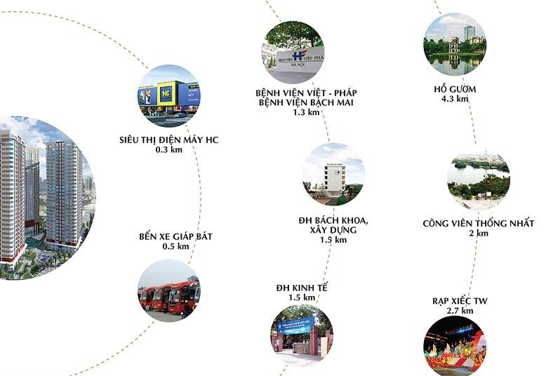 Liên kết vùng dự án Chung cư 360 Giải Phóng