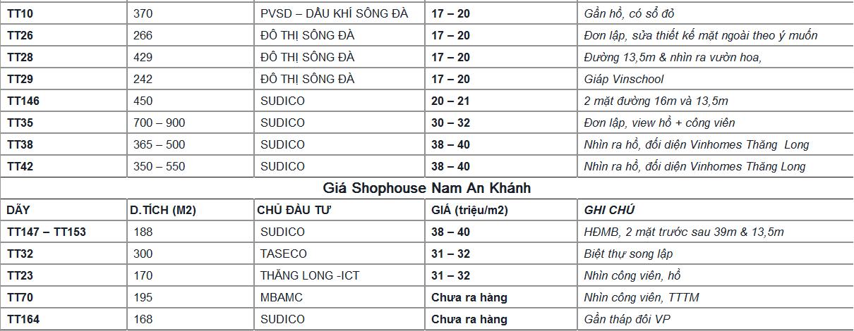 Bảng giá quỹ căn Bán Nam An Khánh