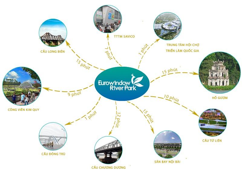 Liên kết vùng Eurowindow Đông Trù