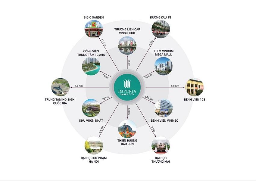 Liên kết vùng Imperia Smart City